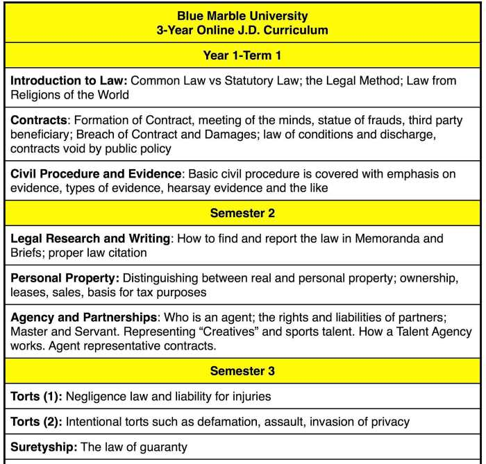 """Blue Marble University law courses for Year 1. Online JD Degree Curriculum. 3-year online JD degree. Introduction to Law: Common Law vs Statutory Law; the Legal Method; Law from Religions of the World. Contracts 1: Formation of Contract, meeting of the minds, statue of frauds, third party beneficiary; Breach of Contract and Damages; law of conditions and discharge, contracts void by public policy. Civil Procedure and Evidence: Basic civil procedure is covered with emphasis on evidence, types of evidence, hearsay evidence and the like. Legal Research and Writing: How to find and report the law in Memoranda and Briefs; proper law citation. Personal Property: Distinguishing between real and personal property; ownership, leases, sales, basis for tax purposes. Agency and Partnerships: Who is an agent; the rights and liabilities of partners; Master and Servant. Representing """"Creatives"""" and sports talent. How a Talent Agency works. Torts (1): Negligence law and liability for injuries. Torts (2); Intentional torts such as defamation, assault, invasion of privacy. Suretyship: The law of guaranty."""