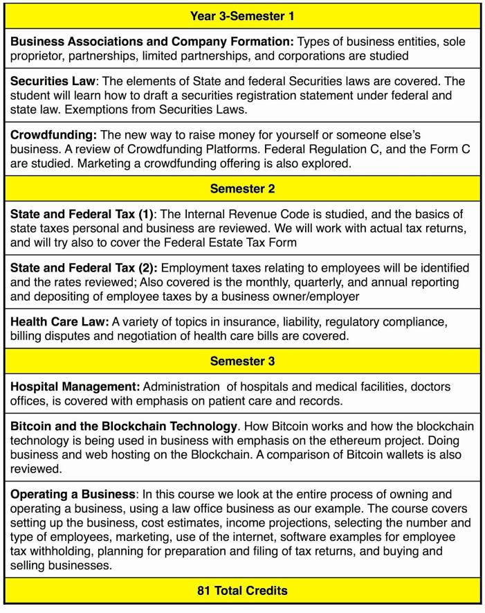 Blue Marble University law courses for Year 3. Online JD Degree Curriculum. 3-year online JD degree. Business Associations and Company Formation: Types of business entities, sole proprietor, partnerships, limited partnerships, and corporations are studied. Securities Law: The elements of State and federal Securities laws are covered. The student will learn how to draft a securities registration statement under federal and state law. Exemptions from Securities Laws. Crowdfunding- The new way to raise money for yourself or someone else's business. A review of Crowdfunding Platforms. Federal Regulation C, and the Form C are studied. Marketing a crowdfunding offering is also explored. State and Federal Tax (1): The Internal Revenue Code is studied, and the basics of state taxes personal and business are reviewed. We will work with actual tax returns, and will try also to cover the Federal Estate Tax Form. State and Federal Tax (2): Employment taxes relating to employees will be identified and the rates reviewed; Also covered is the monthly, quarterly, and annual reporting and depositing of employee taxes by a business owner/employer. Health Care Law: A variety of topics in insurance, liability, regulatory compliance, billing disputes and negotiation of health care bills are covered. Hospital Management: Administration of hospitals and medical facilities, doctors offices, is covered with emphasis on patient care and records. Bitcoin and the Blockchain Technology. How Bitcoin works and how the blockchain technology is being used in business with emphasis on the ethereum project. Doing business and web hosting on the blockchain. A comparison of Bitcoin wallets is also reviewed. Operating a Business: In this course we look at the entire process of owning and operating a business, using a law office business as our example. The course covers setting up the business, cost estimates, income projections, selecting the number and type of employees, marketing, use of the internet